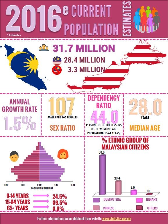 Malaysian Data Menopause Facts